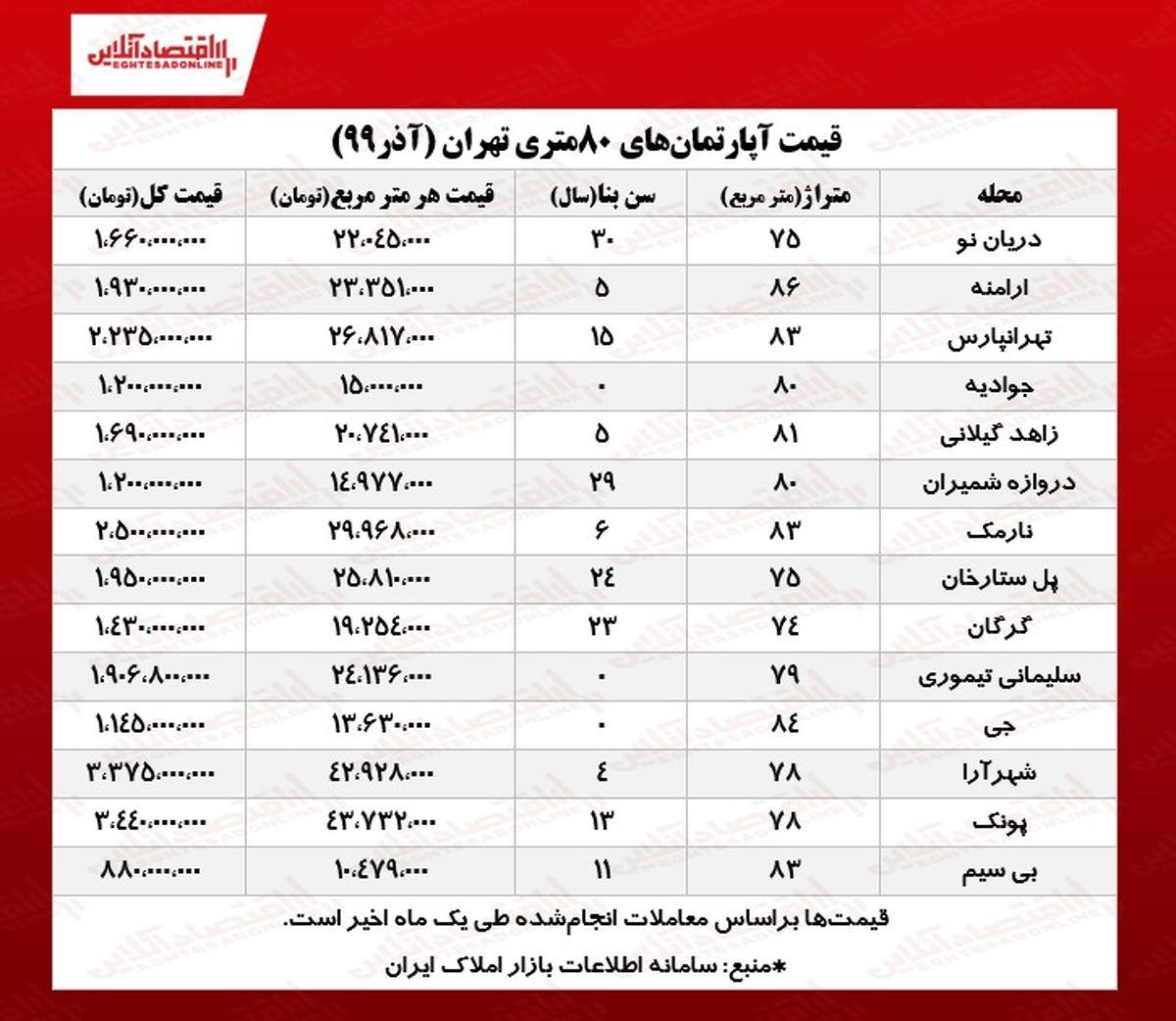 آپارتمانهای ۸۰ متری تهران چند؟