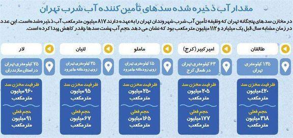 سدهای تهران چقدر آب دارند؟ +اینفوگرافیک
