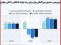 صندوق بینالمللی پول چشمانداز برای رشد اقتصاد جهانی را کاهش داد/ آثار بحران کرونا فعلا ماندگار است