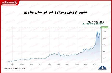 ارزش دومین رمزارز بزرگ جهان چقدر رشد کرد؟/ ثبت رکورد بالاترین قیمت اتر در روزهای اخیر