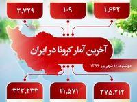 آخرین آمار کرونا در ایران (۱۳۹۹/۶/۱۰)