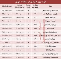 مظنه آپارتمان در منطقه ۴ شهر تهران؟ +جدول