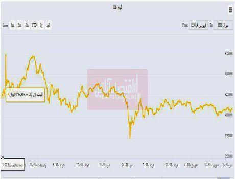 کاهش ۳.۹درصدی قیمت طلا از ابتدای سال