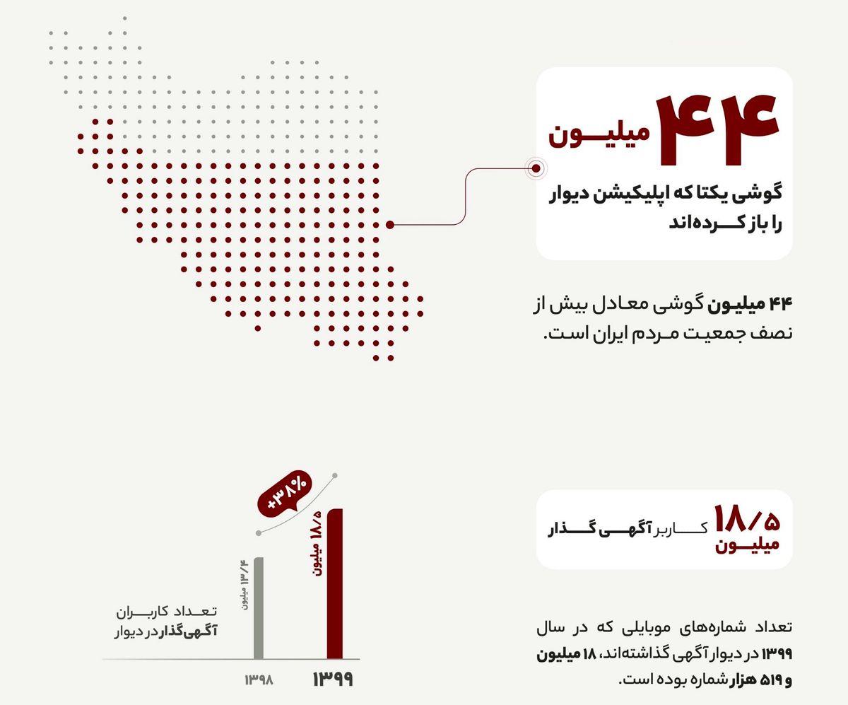انتشار ۱۲۹میلیون آگهی در «دیوار»