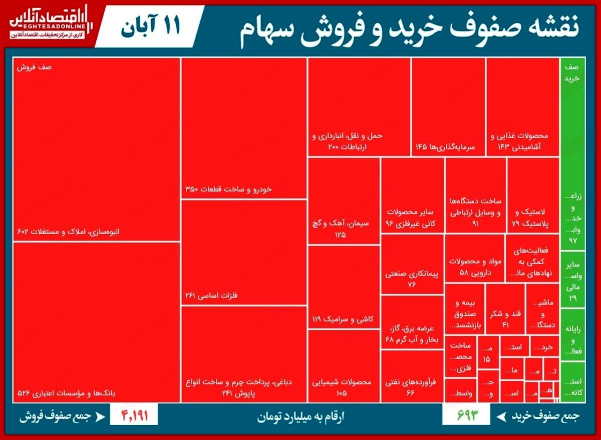 صف فروش ۴.۲هزار میلیاردی بورس تهران!