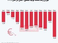 علائم رکود در بزرگترین اقتصاد اروپا/ رشد منفی یک ساله تولید صنعتی آلمان