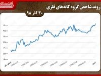 بررسی شاخص کانههای فلزی بورس تهران در اولین روز هفته/ ثبت بیشترین تعداد معاملات «ومعادن»