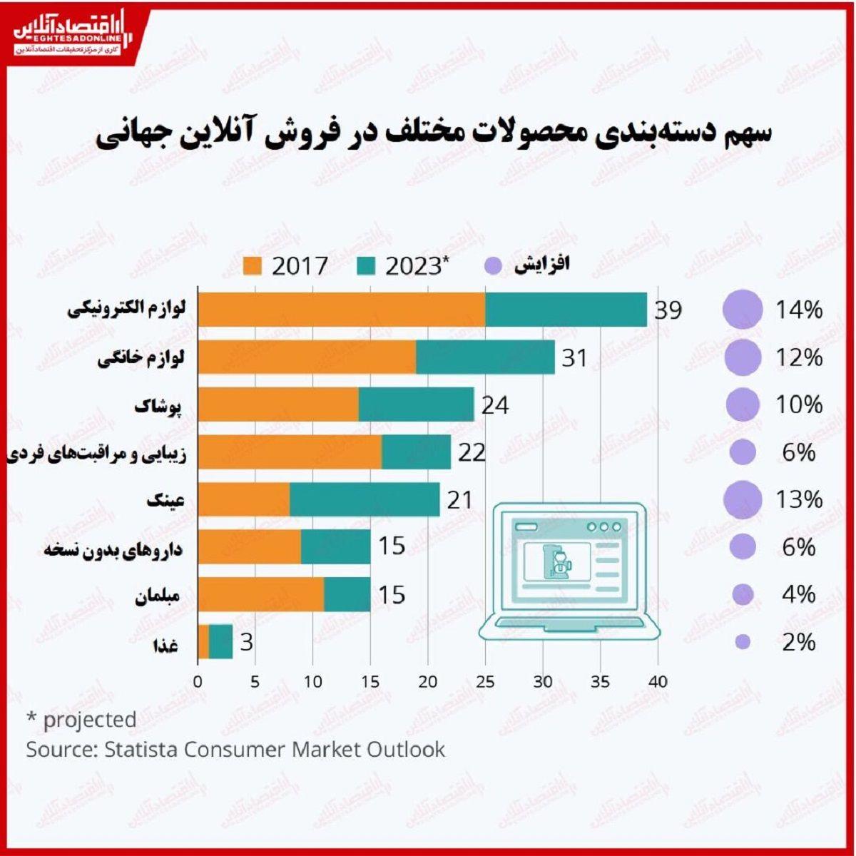 فروش آنلاین کدام محصولات رو به رشد است؟/ پیشتازی وسایل الکترونیکی و لوازم خانگی در تجارت الکترونیک