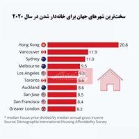 شرایط خانهدار شدن در کدام کشورهای جهان امسال سختتر است؟/ هنگکنگ باز هم گرانترین شهر برای خرید مسکن شد