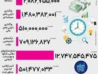 درآمد بودجه سال ۹۸ از کجا است؟