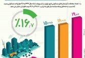 افزایش 278درصدی معاملات مسکن +اینفوگرافیک