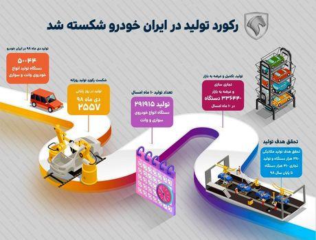 خط تولید ایرانخودرو رکورد زد