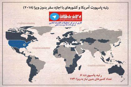 رتبه پاسپورت کشورها در سال۲۰۱۸ +اینفوگرافیک