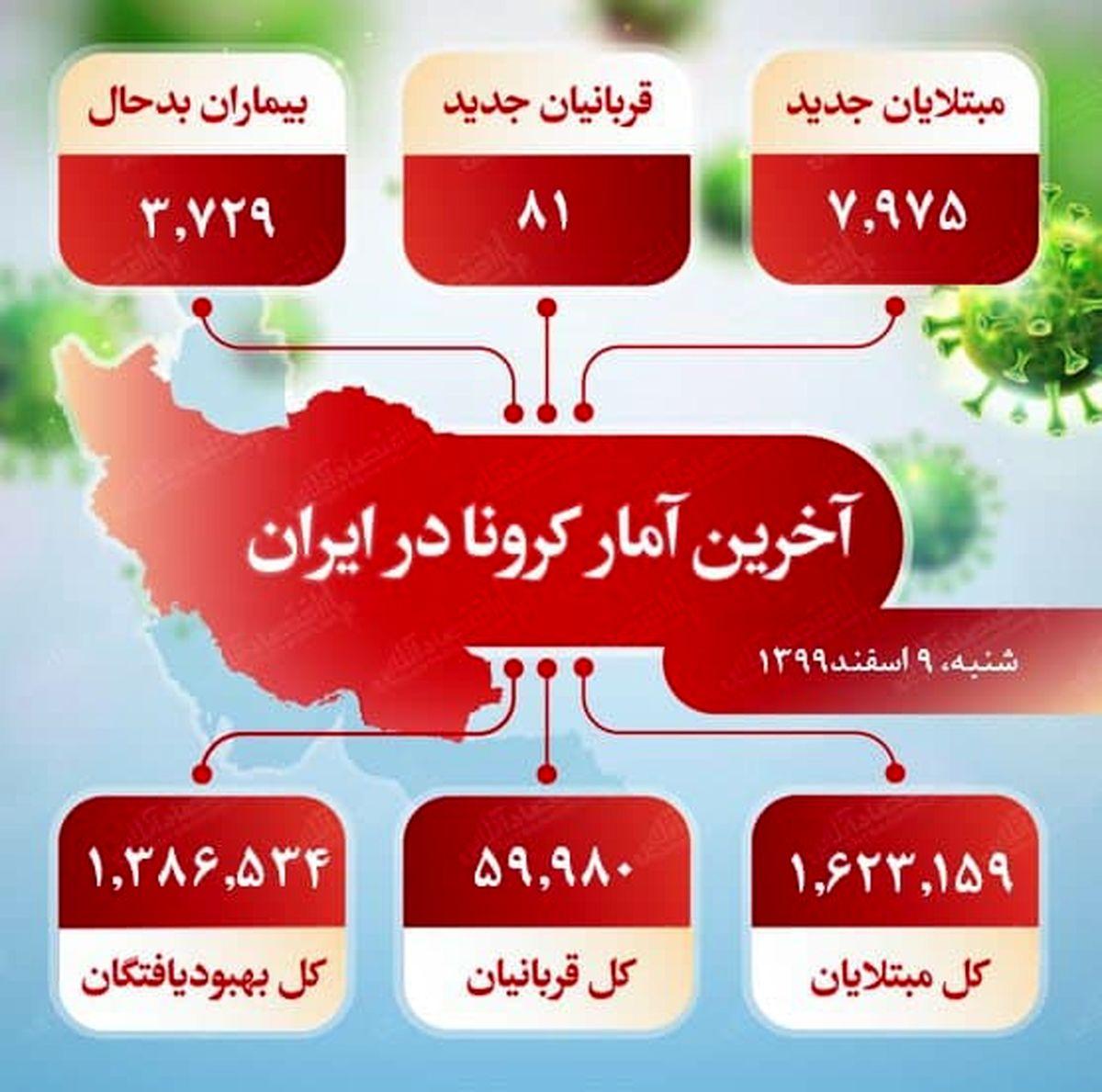 آخرین آمار کرونا در ایران (۹۹/۱۲/۹)