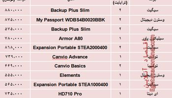 قیمت پرفروشترین انواع هارد دیسک اکسترنال در بازار؟ +جدول