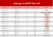 قیمت آپارتمان در منطقه هروی تهران+جدول