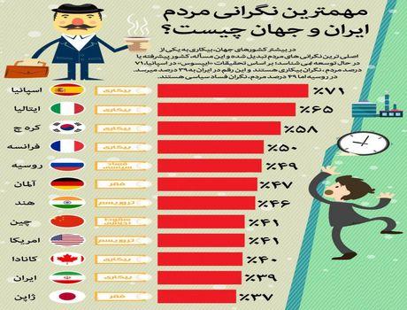 مهمترین نگرانی مردم ایران و جهان +اینفوگرافیک