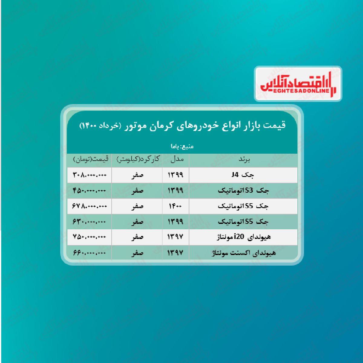 قیمت محصولات کرمان موتور امروز ۱۴۰۰/۳/۲۳