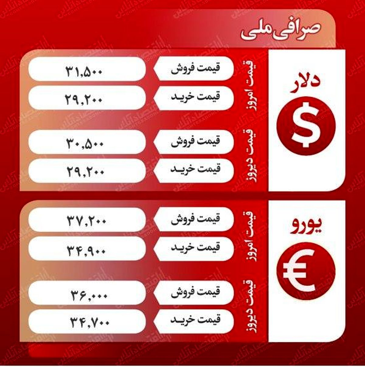 دلار صرافی ملی چند؟ (۱۳۹۹/۷/۲۲)