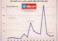 مزایدههای موفق سازمان خصوصی سازی در دوره ۹۵-۱۳۸۱