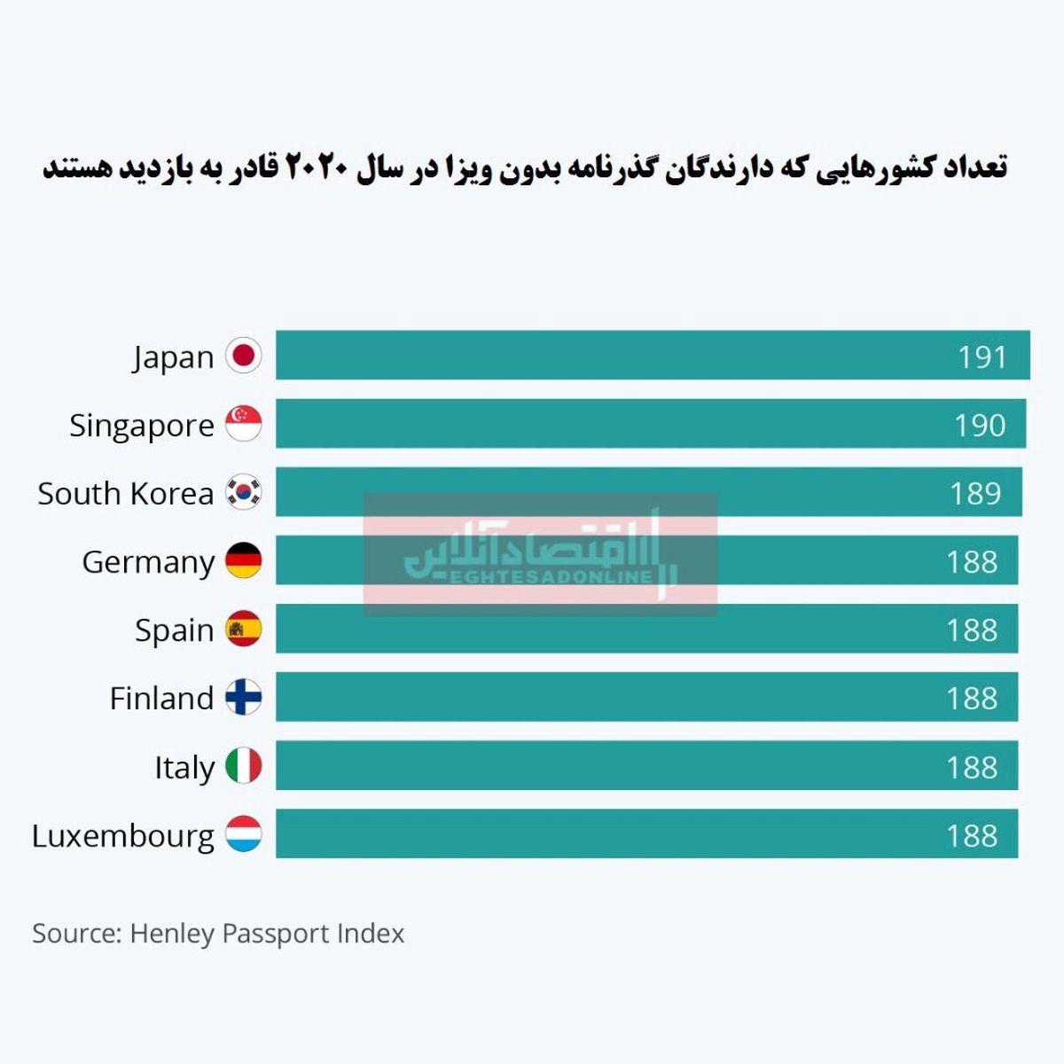 قدرتمندترین گذرنامههای جهان متعلق به کدام کشورهاست؟/ پیشتازی کشورهای آسیایی