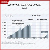 بررسی ذخایر اورانیوم ایران در سالهای اخیر/ بایدن به برجام باز میگردد؟