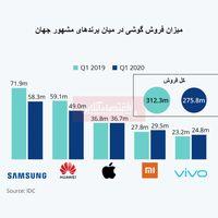 کدام برندهای گوشی بیشترین آسیب را از کرونا دیدند؟/ نگاهی به میزان فروش گوشی از سال گذشته تا کنون