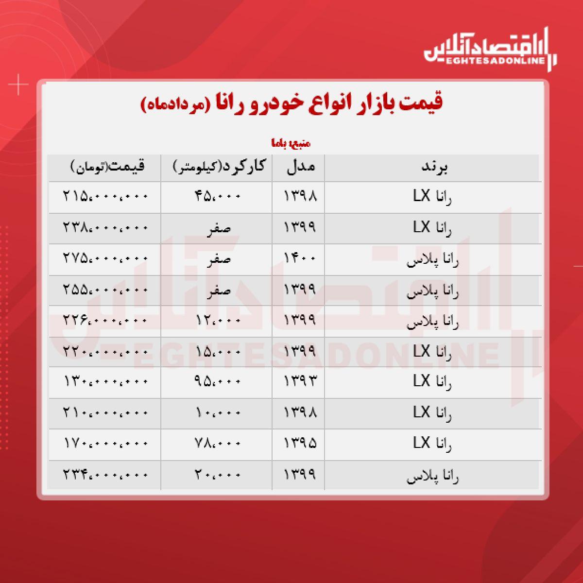 رانا امروز ۲۳۸ میلیون تومان معامله شد + جدول