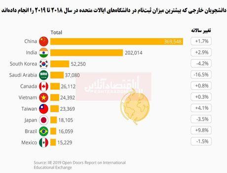 دانشجویان خارجی آمریکا از کجا آمدهاند؟