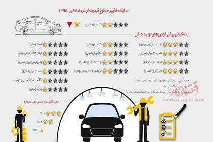 کارنامه کیفی خودروهای داخلی در مرداد۹۵ +اینفوگرافیک