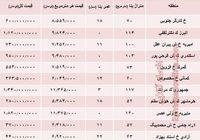 نرخ قطعی آپارتمان در منطقه 11 تهران؟ +جدول