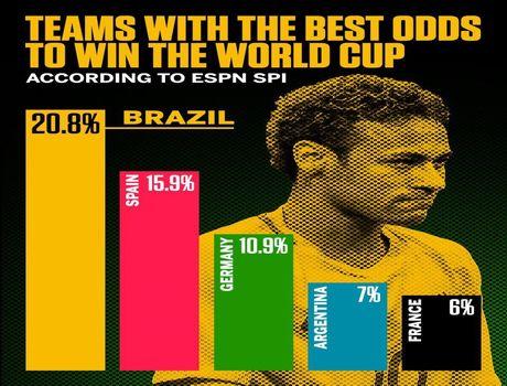 کدام تیم قهرمان جام جهانی میشود؟ +اینفوگرافیک
