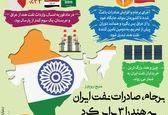 برجام، صادرات نفت ایران به هند را ٣ برابر کرد +اینفوگرافیک