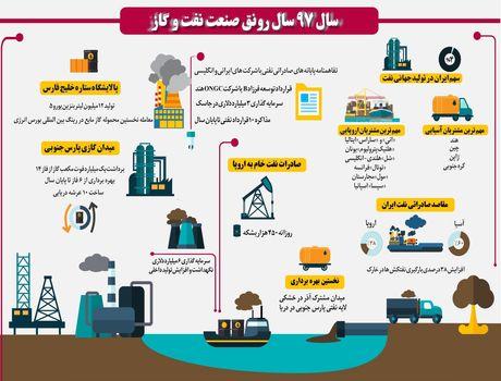 وضعیت صنعت نفت در سال 97 چگونه است؟ +اینفوگرافیک