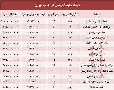 نرخ قطعی معاملات آپارتمان در غرب تهران +جدول