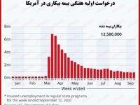 نرخ بیکاری در آمریکا همچنان بالا است/ میلیونها نفر چند سال بیکار خواهند بود