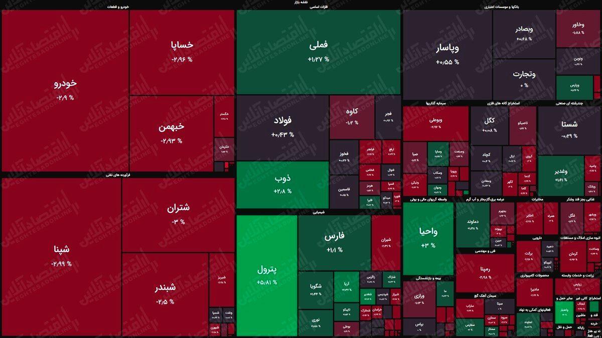 نقشه بورس (۲۰اردیبهشت) / افت هزار واحدی شاخص کل