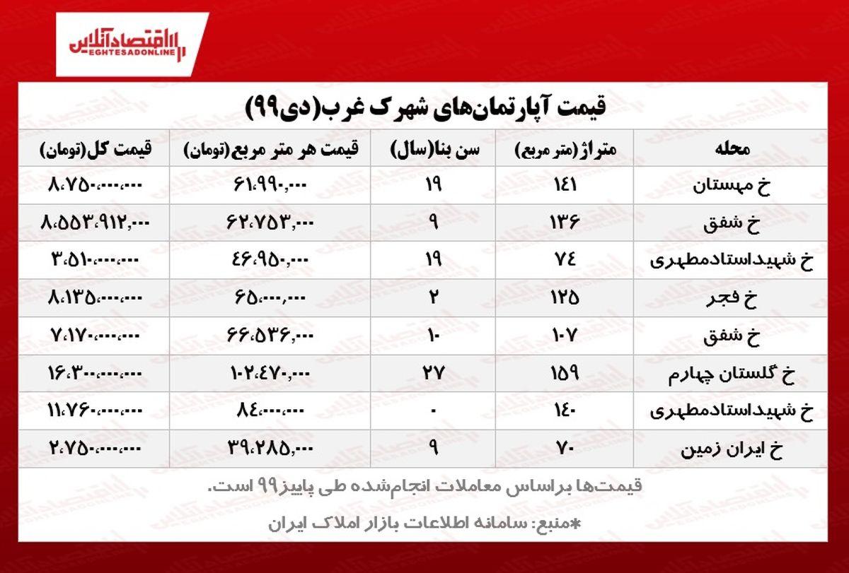 آپارتمانهای شهرک غرب تهران چند؟