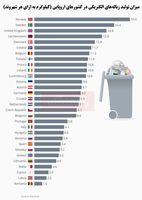 بزرگترین تولیدکنندگان زباله الکتریکی در اروپا