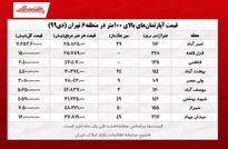 قیمت خانههای بالای ۱۰۰متر در قلب تهران +جدول