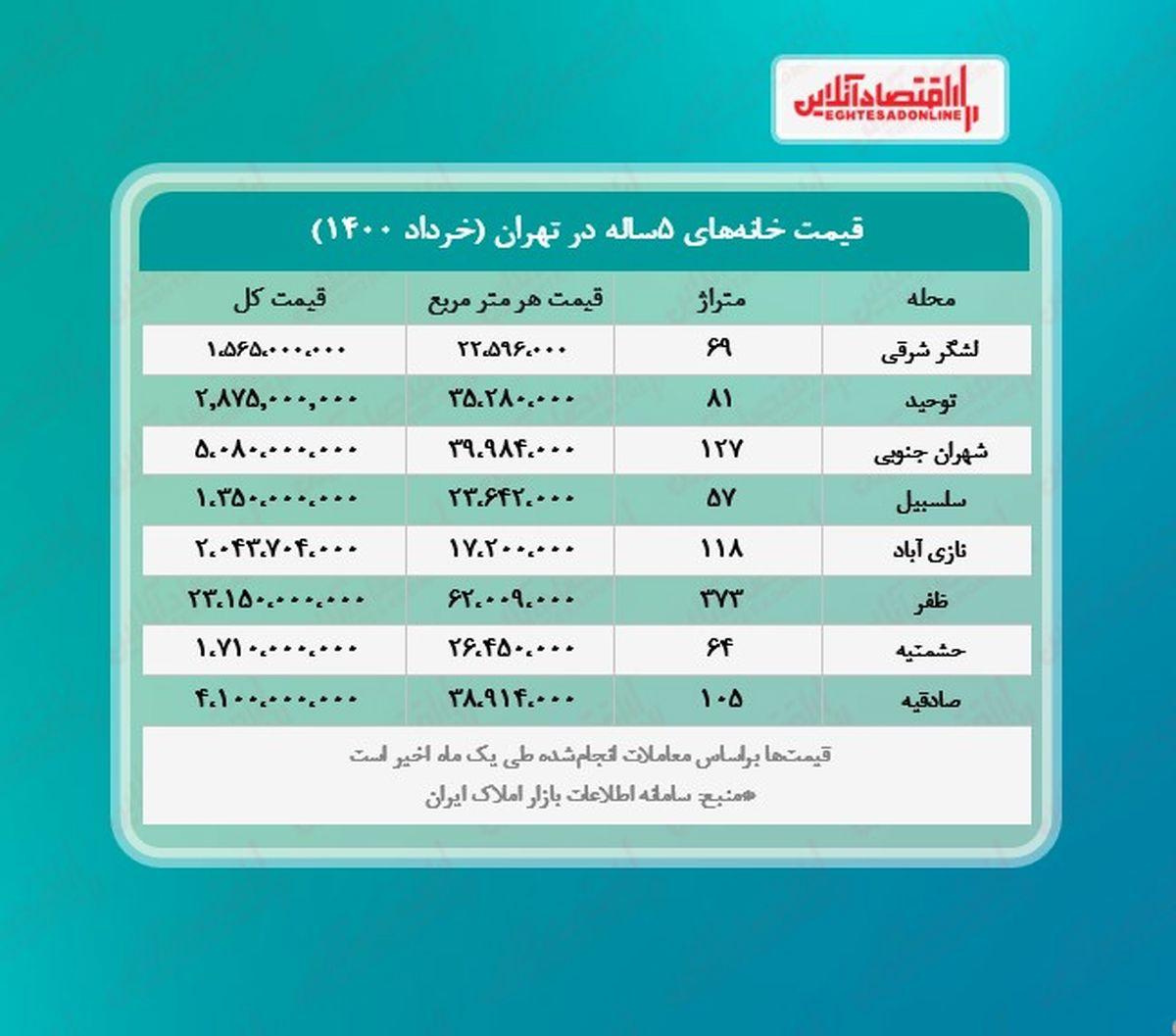 خانه های پنج ساله تهران چند؟