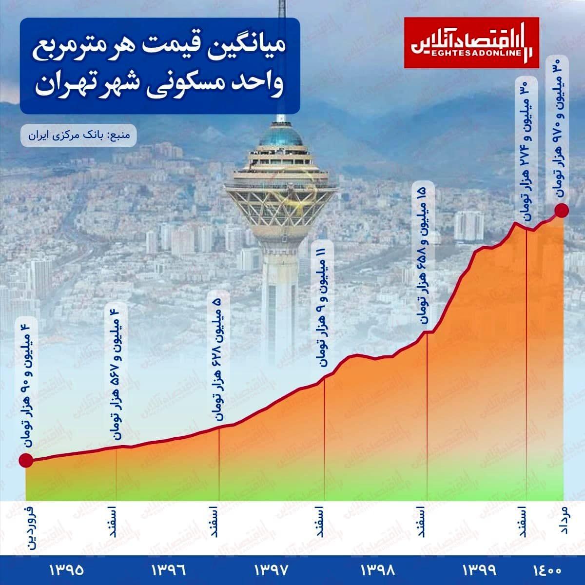 روند قیمتی مسکن در شهر تهران از سال ۱۳۹۵