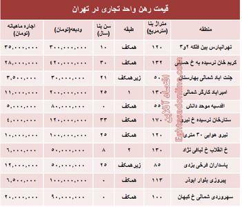 نرخ قطعی رهن واحد تجاری در تهران + جدول