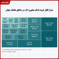 در شهرهای مختلف جهان با یک میلیون دلار چند متر خانه میتوان خرید؟