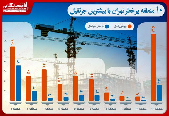 10منطقه پرخطر تهران با بیشترین جرثقیل/ نهاد نظارتی بر جرثقیلهای برجی کدامند؟