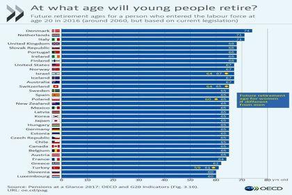 سن بازنشستگی در ۳۵کشور +اینفوگرافیک