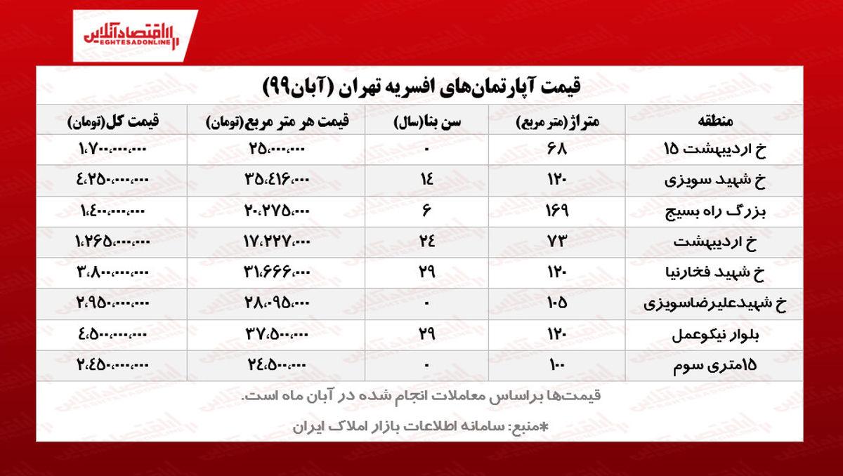 قیمت آپارتمانهای افسریه تهران/ کاهش معاملات نسبت به ماه گذشته