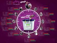 ۱۲ دوره انتخابات ریاستجمهوری به روایت آمار +اینفوگرافیک