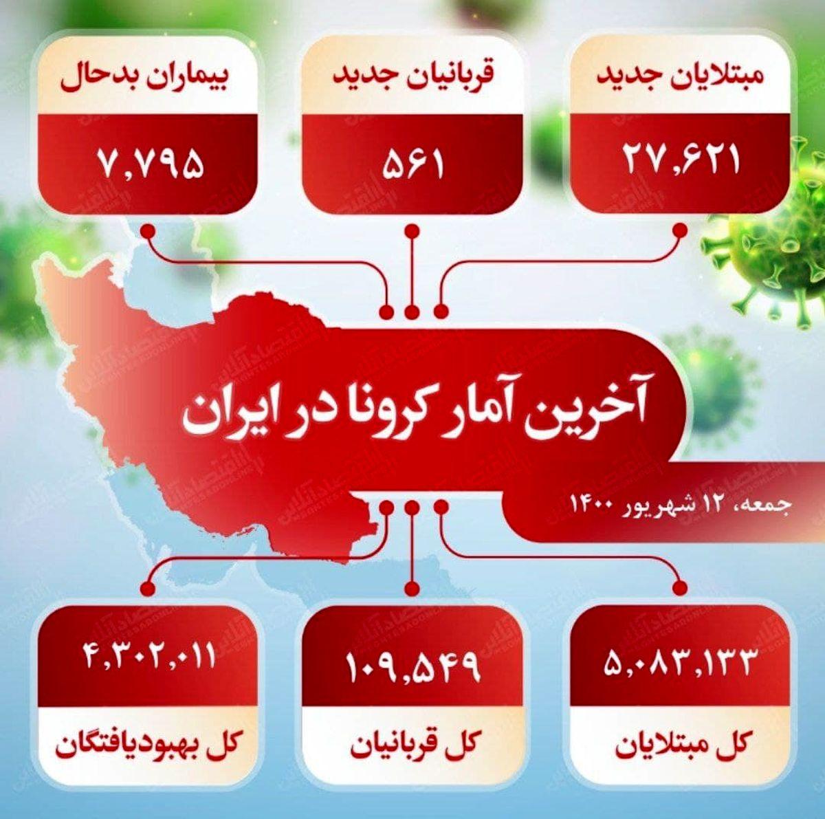 آخرین آمار کرونا در ایران (۱۴۰۰/۶/۱۲)
