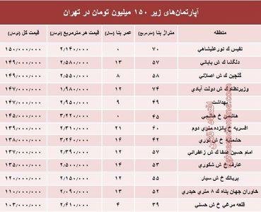 با 150میلیون کجا میتوان خانه خرید؟ +جدول